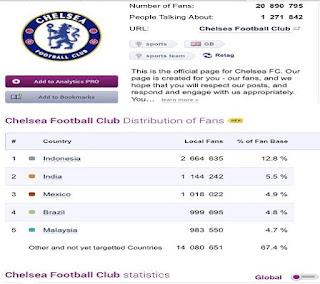 Fans Indonesia untuk Klub Chelsea