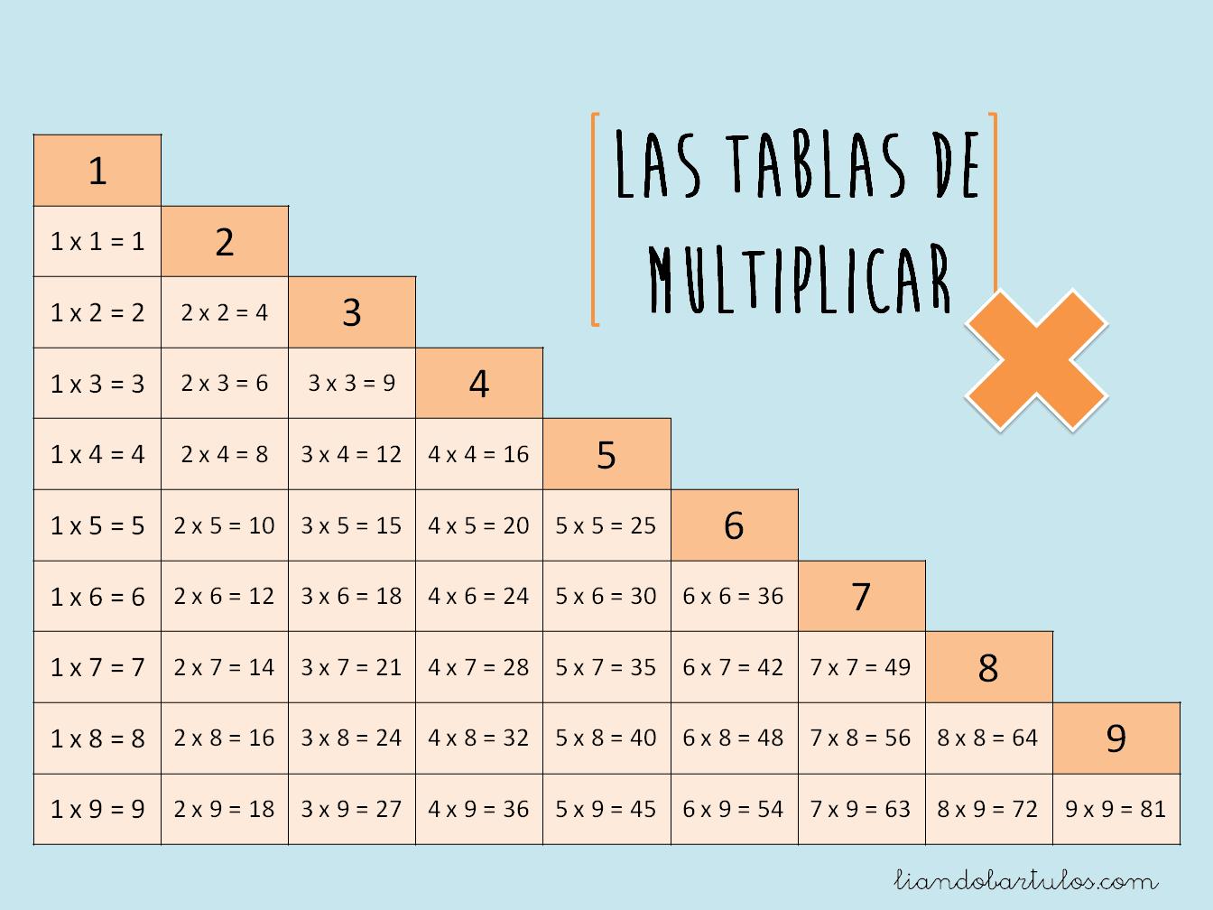 las tablas hindu singles Aunque todos nosotros hemos aprendido con las tablas de multiplicar, no es el único sistema para hacerlo en este vídeo te enseñamos el curioso método hind.