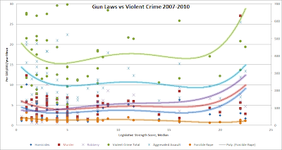 Gun Control vs Violent Crime 2007-2010 FBI and CDC data