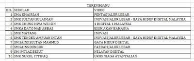 Senarai Top 10 Terbaik Peringkat Negeri Terengganu Liga Remaja Kreatif 2015