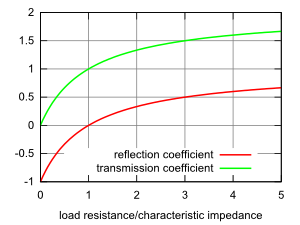 graph of reflection and transmission coefficients