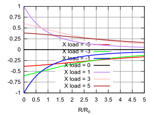 graph of imaginary part of reflection coefficient for complex loads