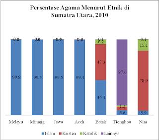 Etnik Batak di Sumatra Utara: 46.35 Persen Menganut Agama Islam dan 47