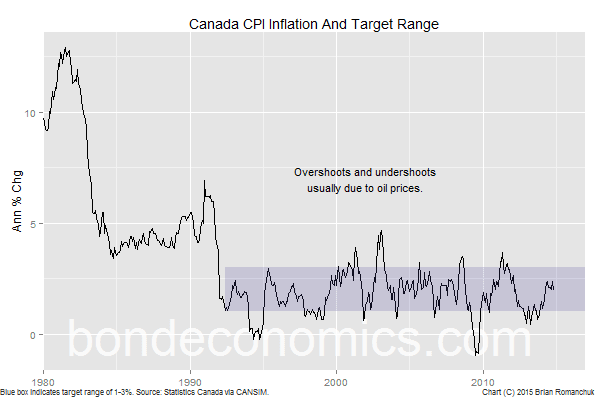 Chart: Canadian CPI Inflation And The Target