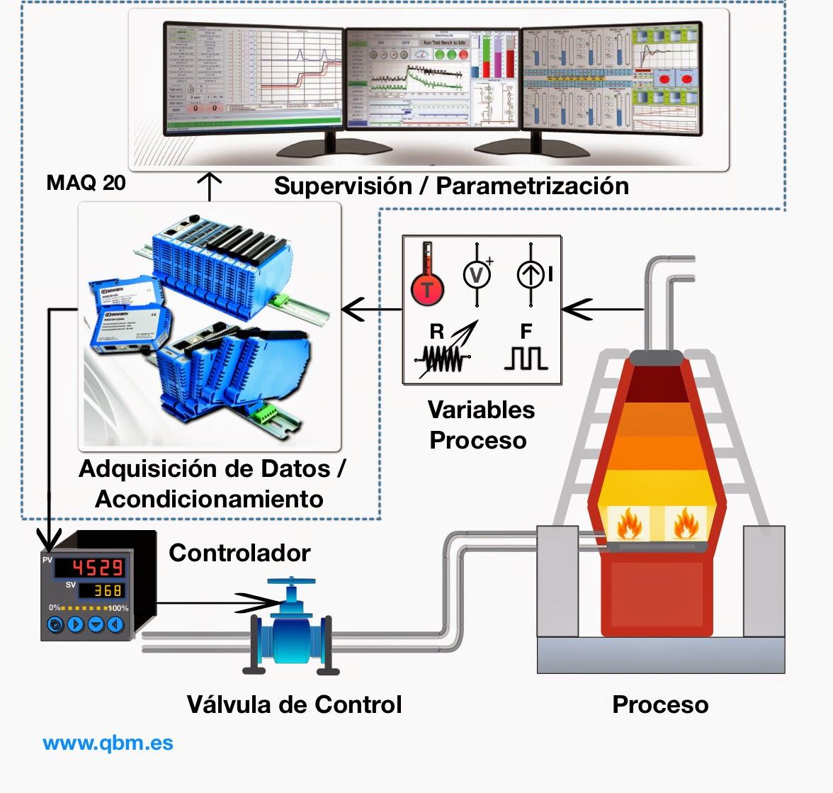 MAQ20 - Sistema Modular de Adquisición de Datos y Control