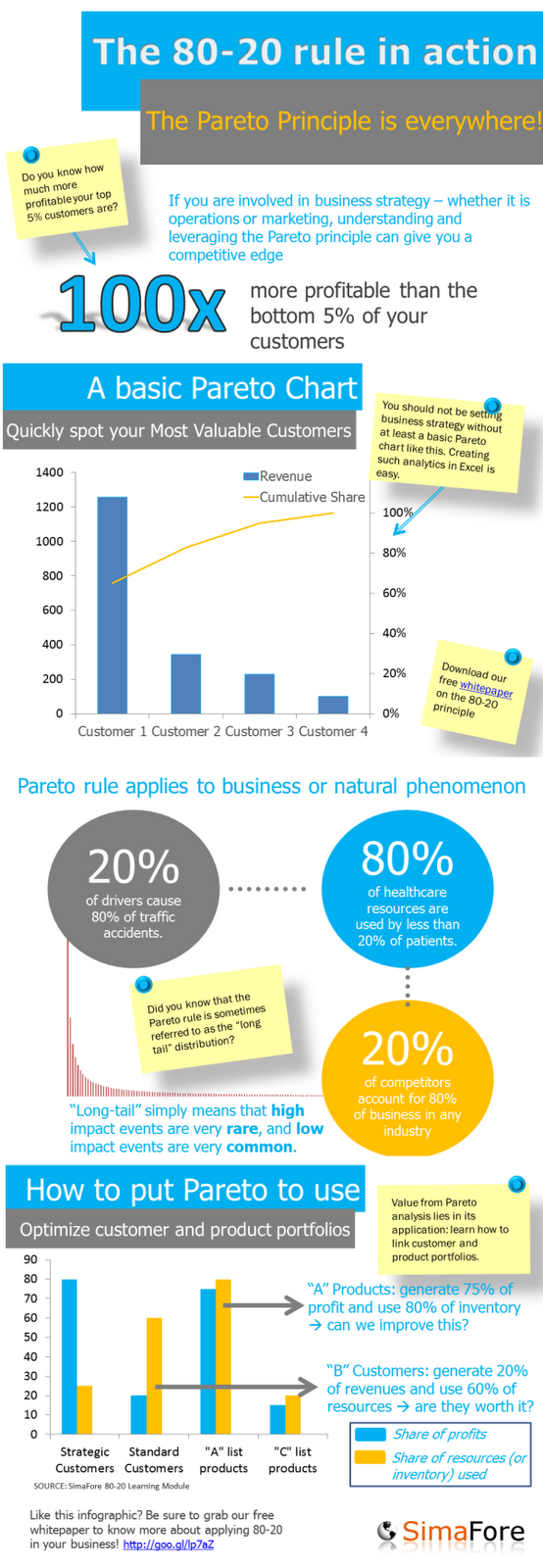 how to apply pareto principle in Pareto analysis uses the pareto principle – also known as the 80/20 rule – which is the idea that 20 percent of causes generate 80 percent of results.