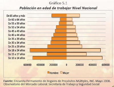 Honduras - Chart of the working Population by Age