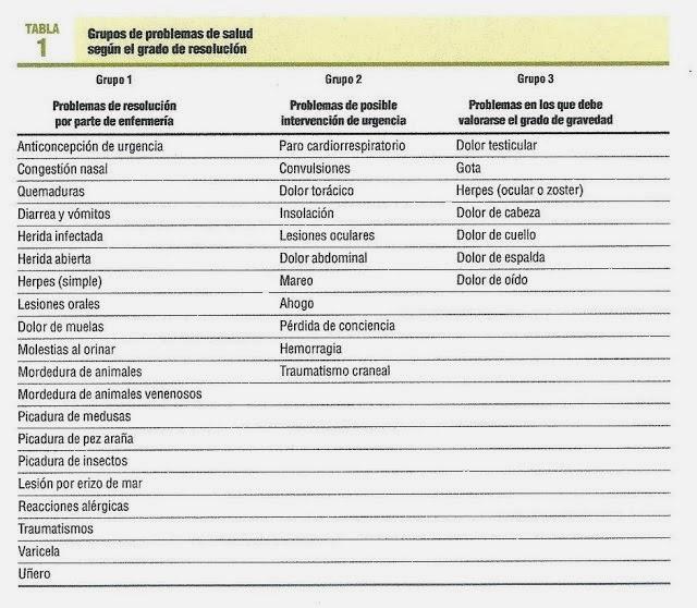 http://gestionclinicavarela.blogspot.com.es/2013/07/gestion-enfermera-de-la-demanda-en-la.html
