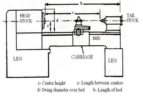 Lathe Specification Factors