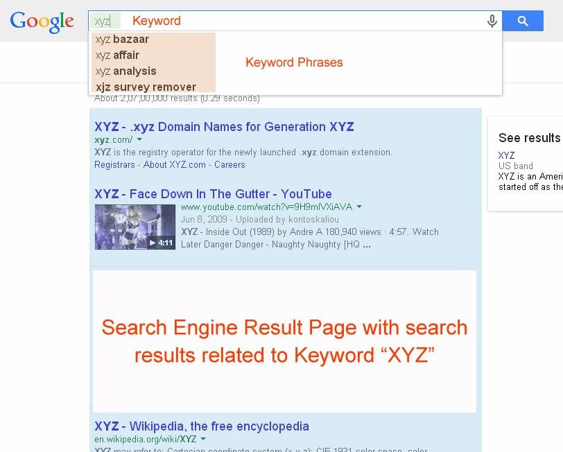 A Snap describing what is keyword, keyword phrase & SERP