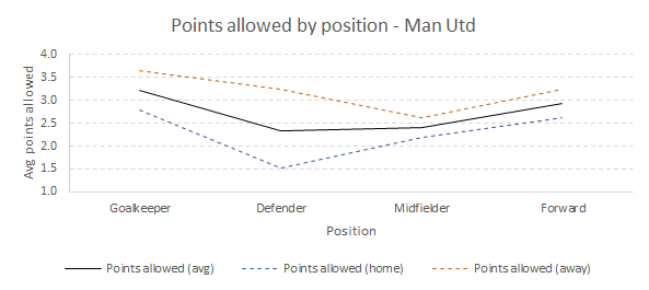 Points allowed by Manchester United
