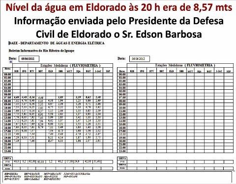 Boletim Oficial, enviado pela Defesa Civil de EldoradoSP