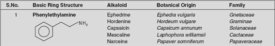 Non-heterocyclic Alkaloids