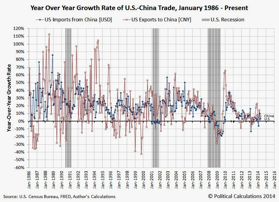 Closeup: Year Over Year Growth Rate of U.S.-China Trade, January 1986 - May 2014