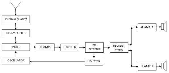 Radio penerima fm stereo media program technology diagram blok radio penerima fm stereo ditunjukkan oleh gambar berikut ccuart Image collections