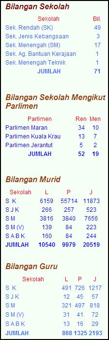 Statistik pendidikan Maran