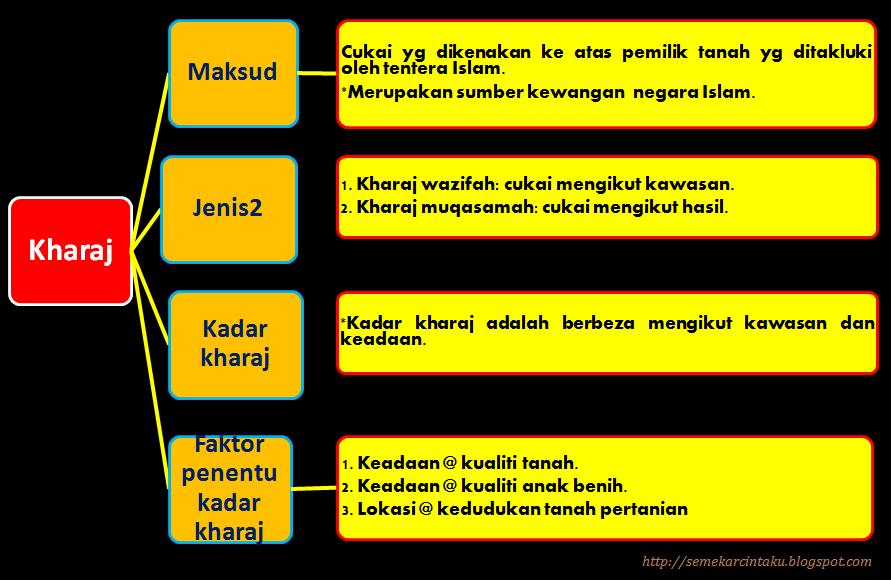 Blog Sejarah STPM Baharu: Semekar Cintaku : Kharaj, Jizyah dan Zakat