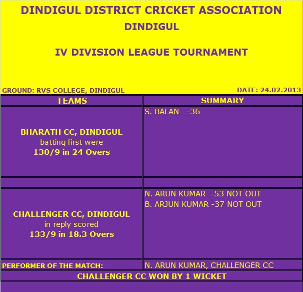 IV DIVISION – 24.02.2013 (Dindigul)