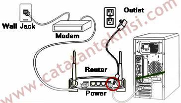 contoh pemasangan linksys wrt54gl sebagai access point