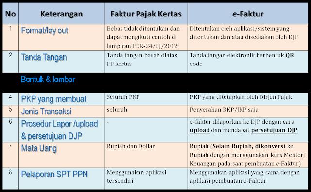 Perbedaan Faktur Pajak Kertas dengan e-Faktur