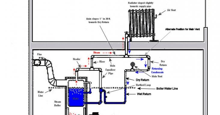 typical considerations for a residential boiler piping schematics