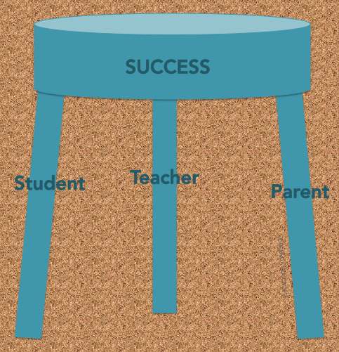 three-legged stool analogy parent support at school