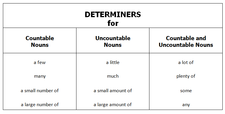 10 Noun Determiners Related Keywords & Suggestions - 10 Noun ...