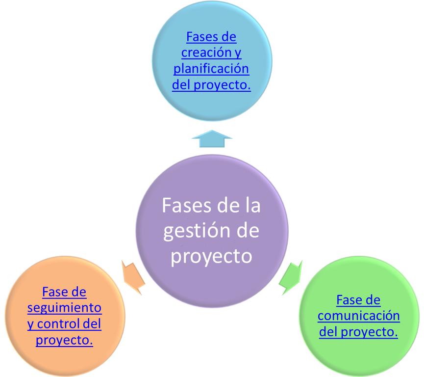 Gesti n integral - Gestion integral de proyectos ...
