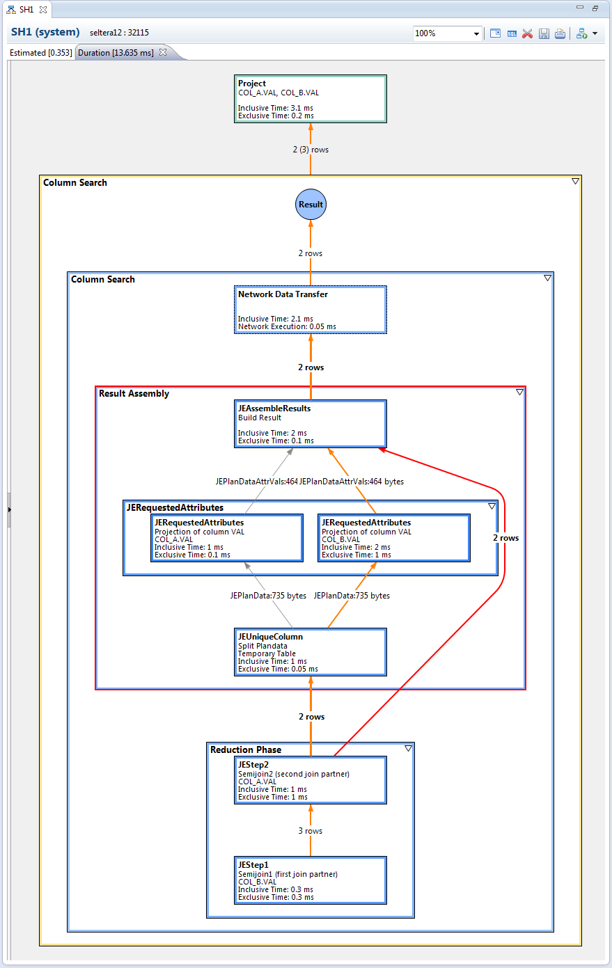 Sap Infrastructure Integration Experiences And Thoughts Hana 1 Block Diagram Also The Tools On Like Plan Visualizer To Analyze Where Time Is Spent When A Specific Statement Executed Are Mind Blowing Compared
