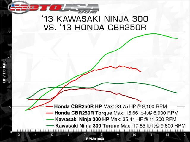 similiar honda 300 chart keywords image 2013 honda cbr500r vs 2013 kawasaki ninja 300 torque chart