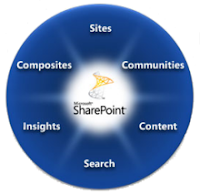SharePoint wheel