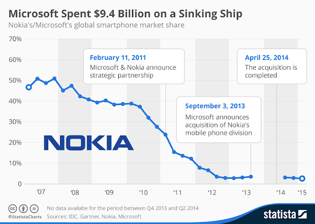 """ what is google looking  to do with nokia,"