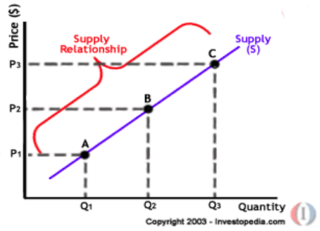 law of demand and supply pdf