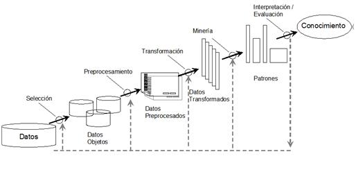 kdd process in data mining pdf