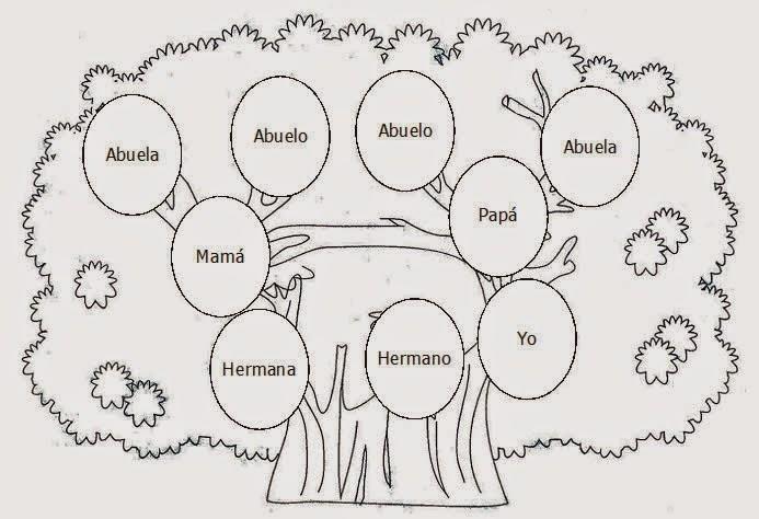 El país de siempre jugar.: Árbol genealógico.