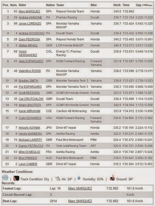 Hasil FP2 MotoGP Indianapolis USA 2014