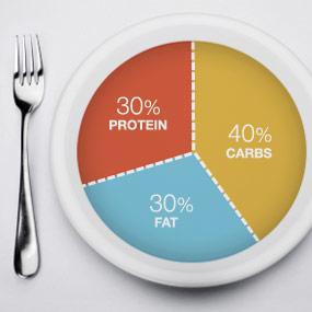 Lo que dice la ciencia para adelgazar de forma fácil y saludable: No hay un  porcentaje ideal de proteínas, grasas y carbohidratos
