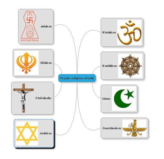 Indian Religions Upsc Bank Po Ssc Preparation Online