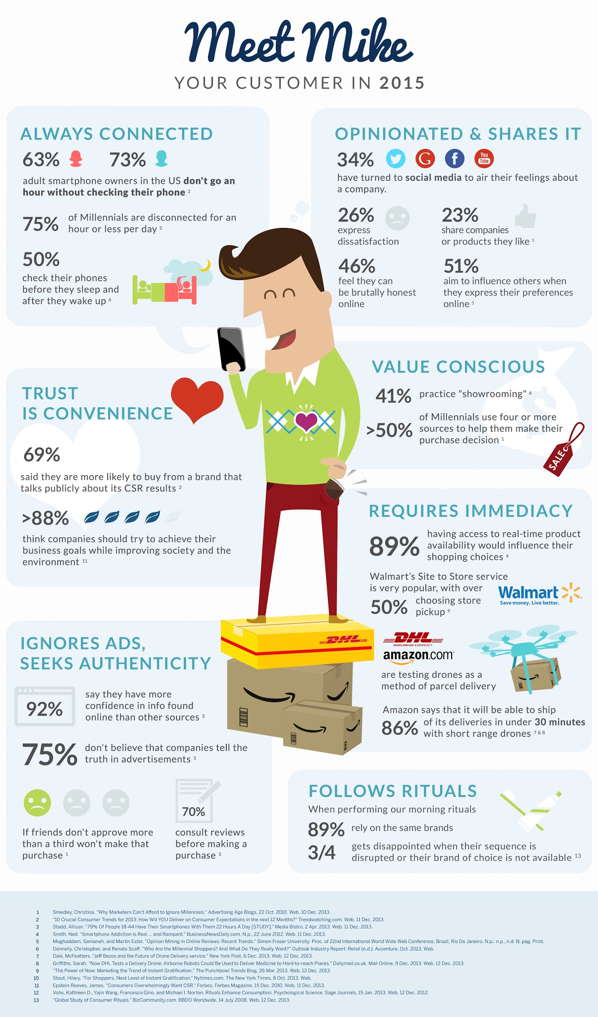 Meet your future Consumer - infographic