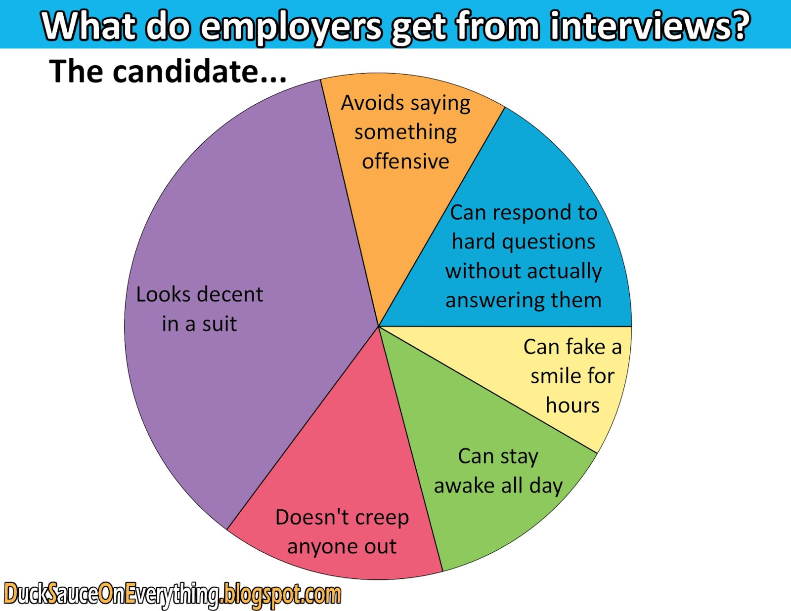 fun charts what employers are looking for in job interviews interviewers act like they can really evaluate a person they just talked to for an hour but this is really all they see