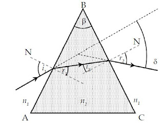 Pembiasan Cahaya pada Prisma dan Kaca Plan Paralel
