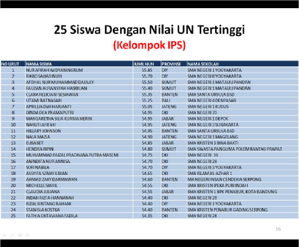 25 Siswa Nilai Tertinggi Jurusan IPS