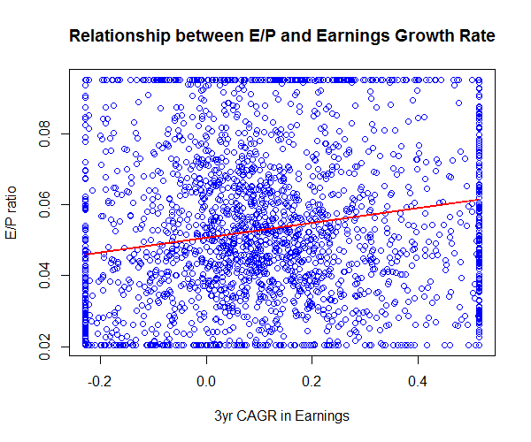 relationship between eps and stock price