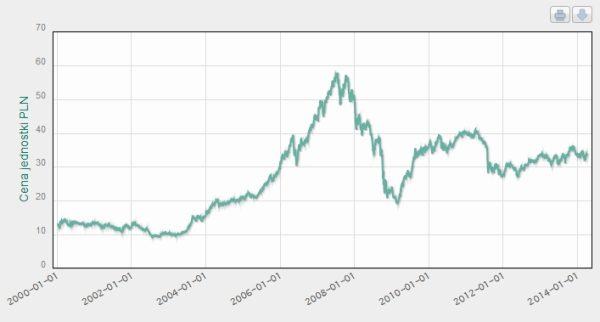 Czy Arka BZWBK ma dobry fundusz akcji?