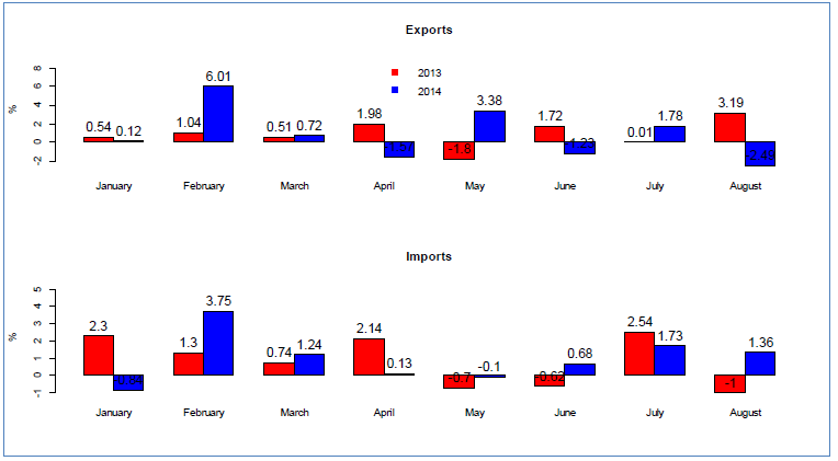 Canadian Trade of Commodities with the US, Balance of Payments Data, January-August 2013 and 2014, Source: Statistics Canada