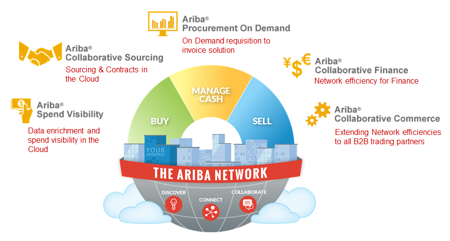 Journal on Product Design and Development: Ariba Solutions ...