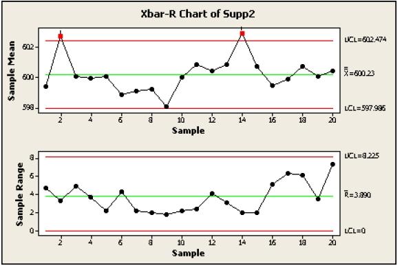 x bar r chart exper orderingsystem co