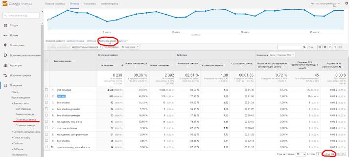 Google Analytics - Поведение - Контент сайта - Страницы входа - Страница - Ключевое слово