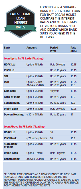 Latest Home Loan Rate
