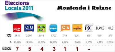 MI ANALISIS SOBRE EL RESULTADO DE LAS ELECCIONES MUNICIPALES 2011 EN MONTCADA I REIXAC.